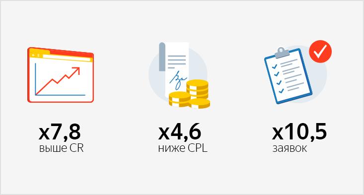 Как оптимизировать РСЯ иполучить в10,5 раз больше заявок накредитки