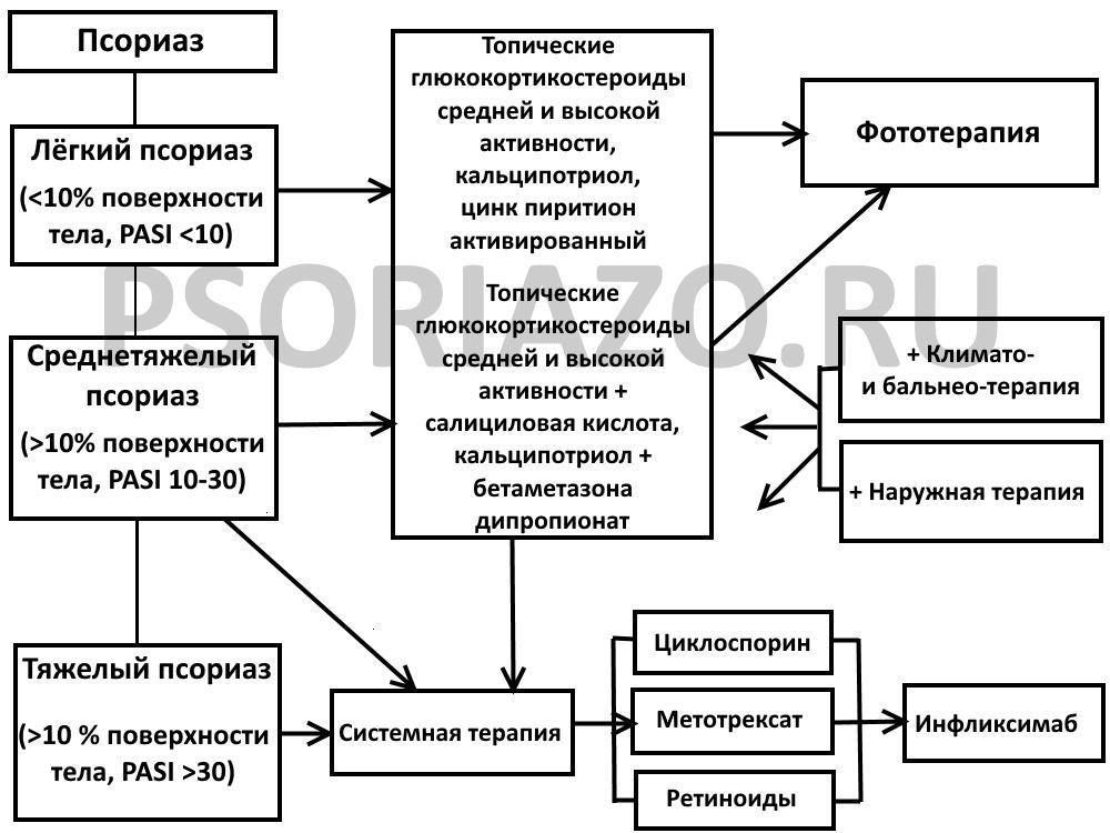 Дипроспан Лечение Псориаза Отзывы