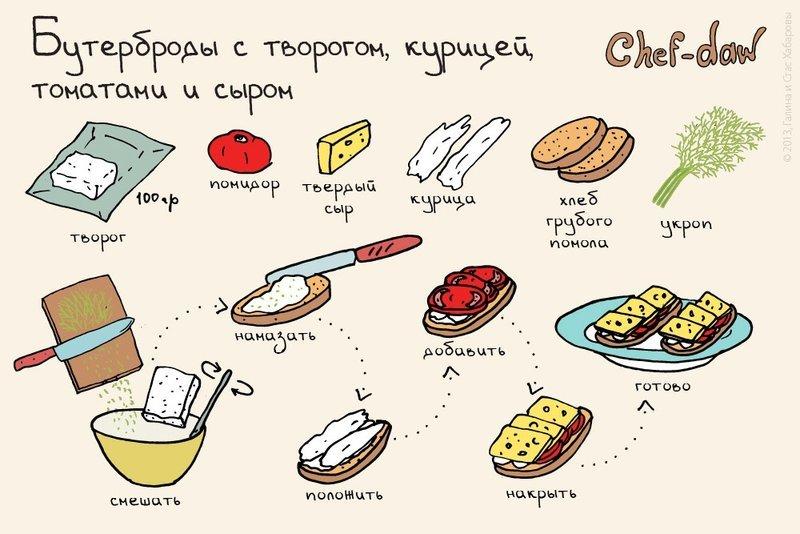 Как сделать рецепт по быстрому