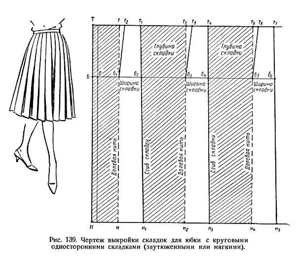 Как сшить юбку в складку на кокетке