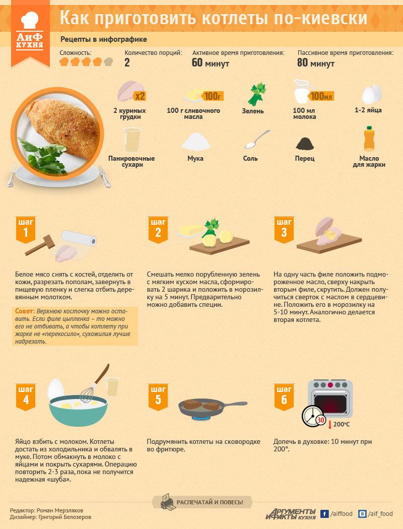 Рецепт и приготовление котлет по киевски
