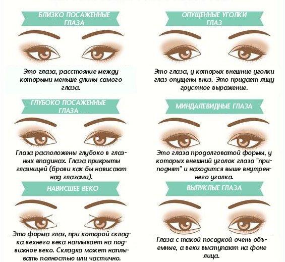 Как рисовать стрелки на глубоко посаженные глаза