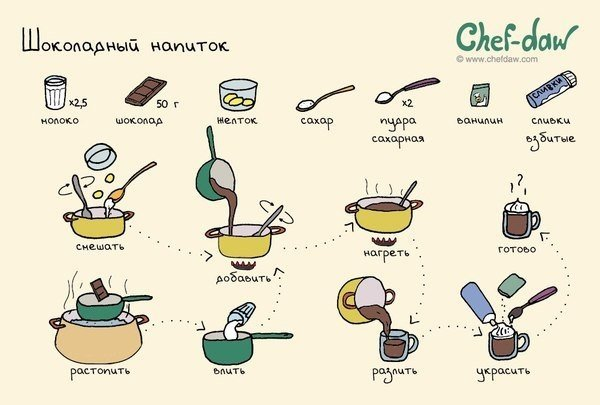 Легкие простые рецепты в домашних условиях 858