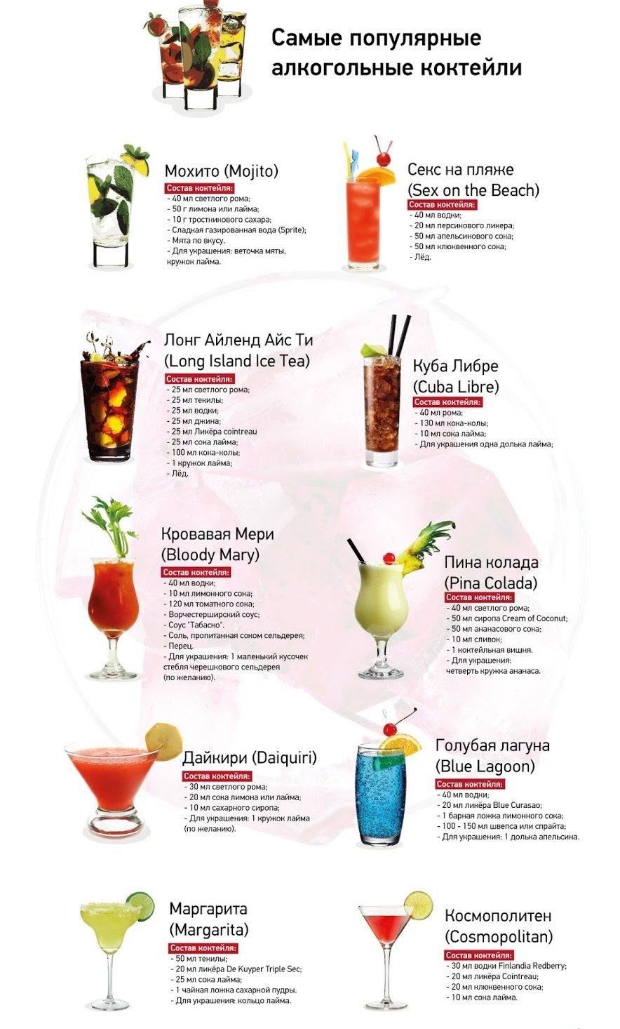Рецепт безалкогольных коктейлей в домашних условиях