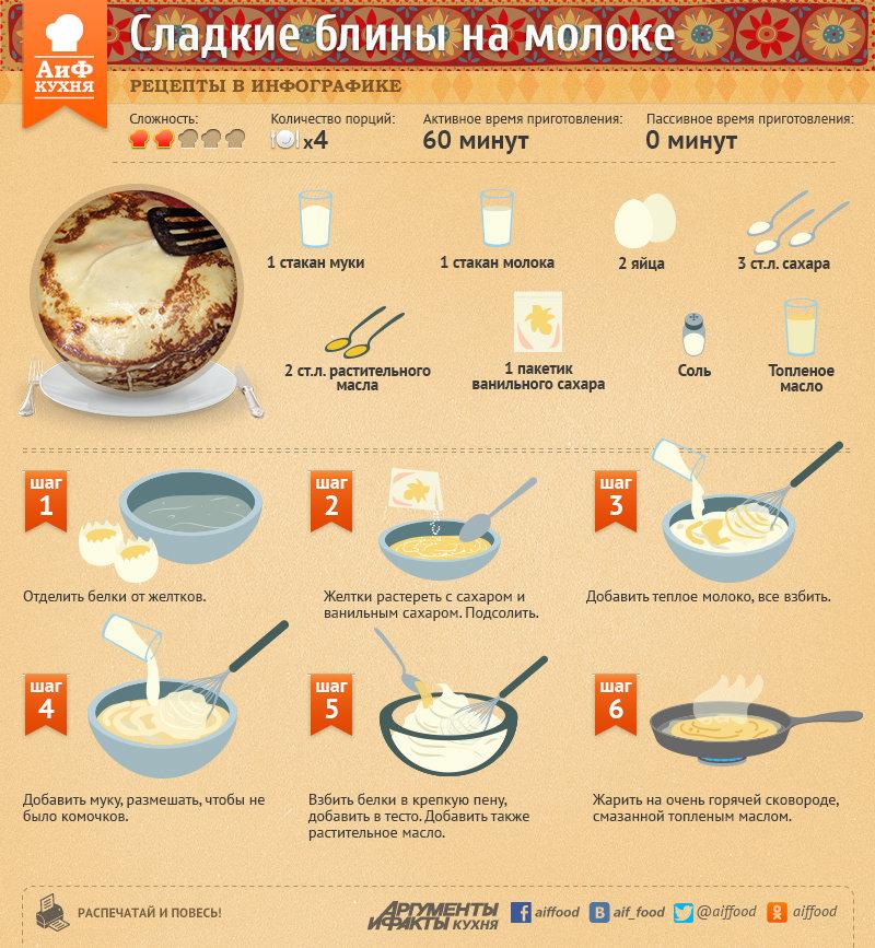 Рецепт приготовления блинчиков на молоке пошагово