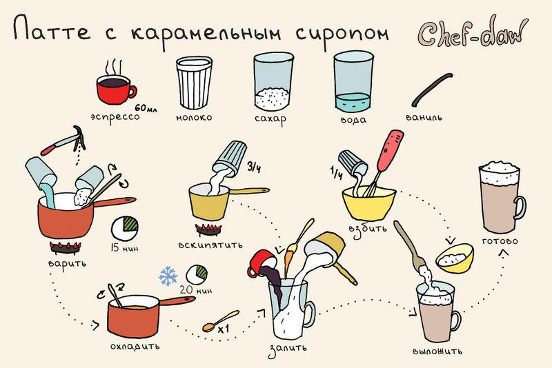 Приготовить напитки для детей