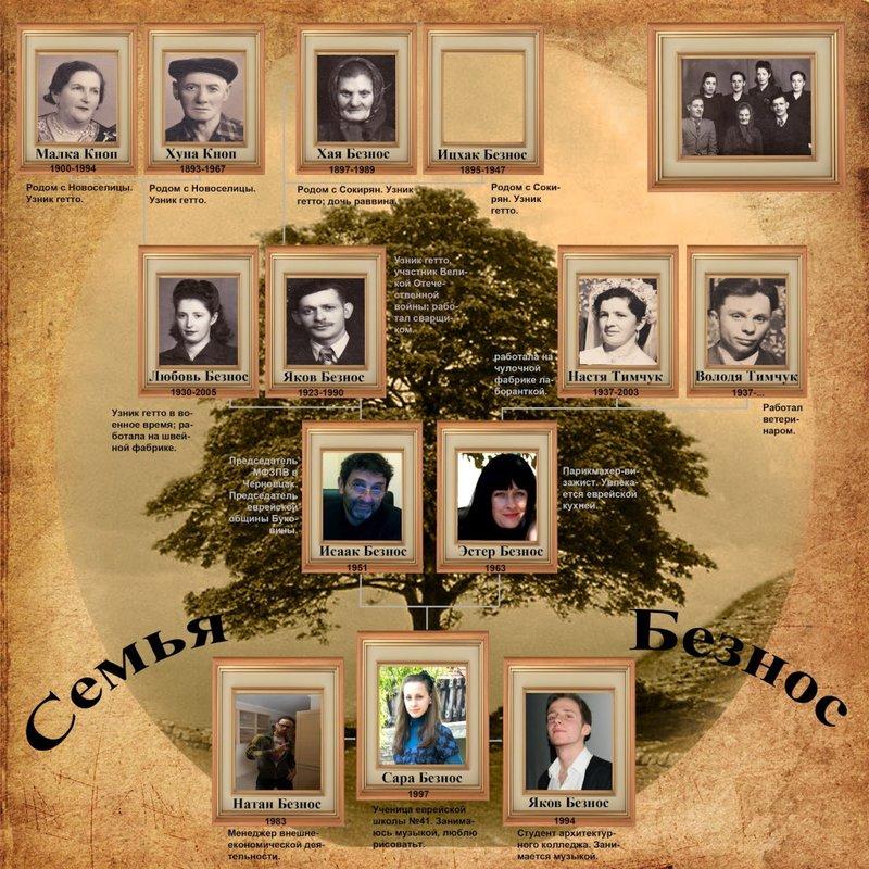 Как сделать коллаж генеалогическое древо