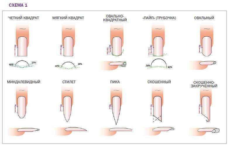 Как сделать форму ногтей заостренных 162