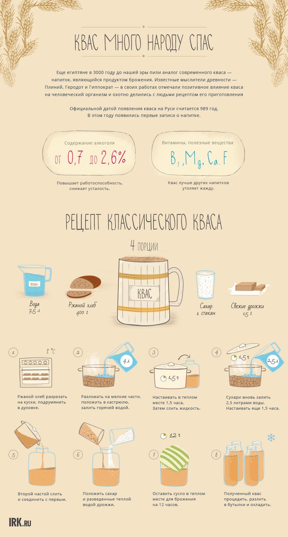 Рецепты приготовления кваса в домашних условиях из  960