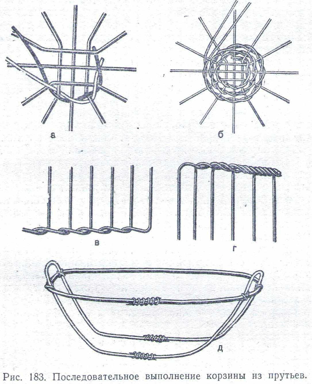 Корзина из ивы своими руками пошаговая инструкция