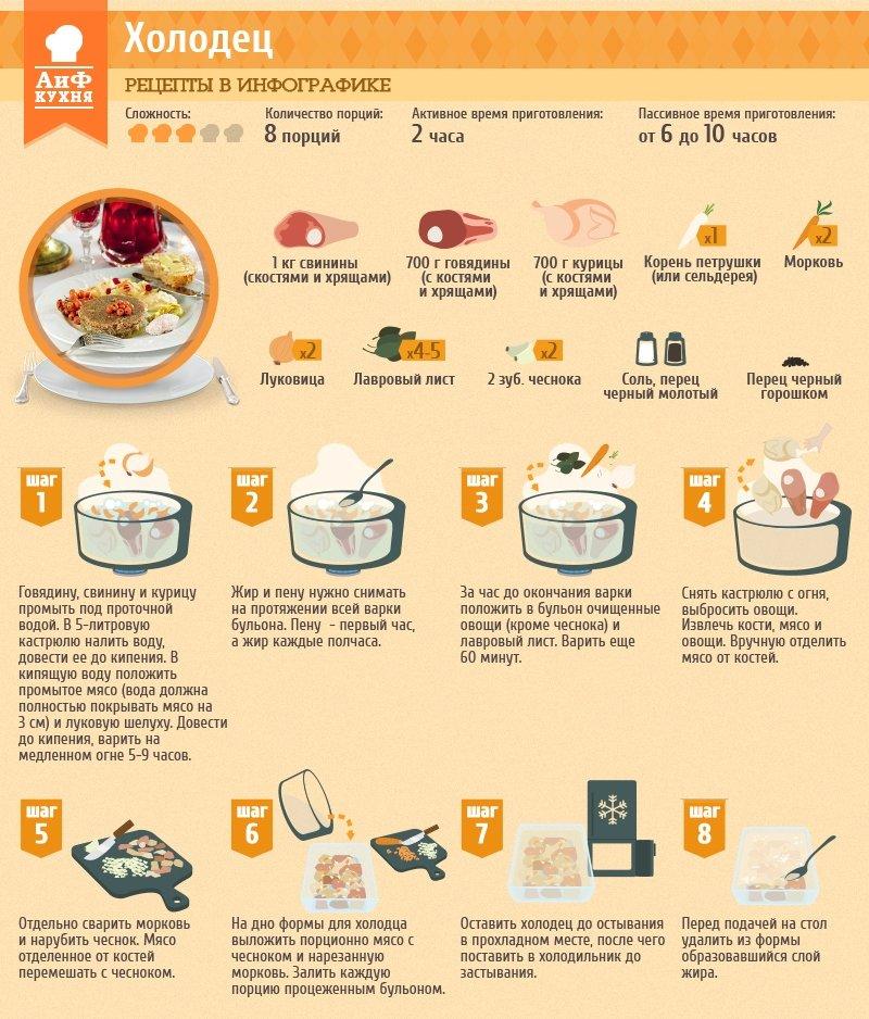 Рецепты приготовления холодца в домашних условиях