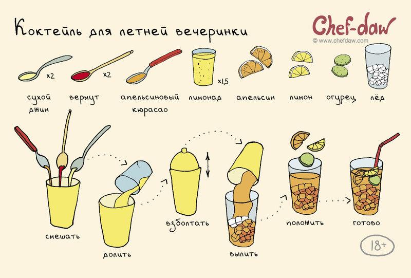 Простые рецепты сладостей в домашних условиях пошагово