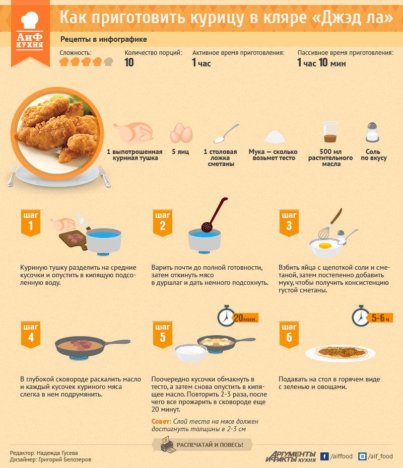 Как приготовить вкусно курицу для ребенка