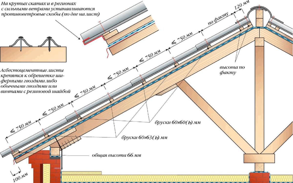 Ремонт перекрытий крыши своими руками