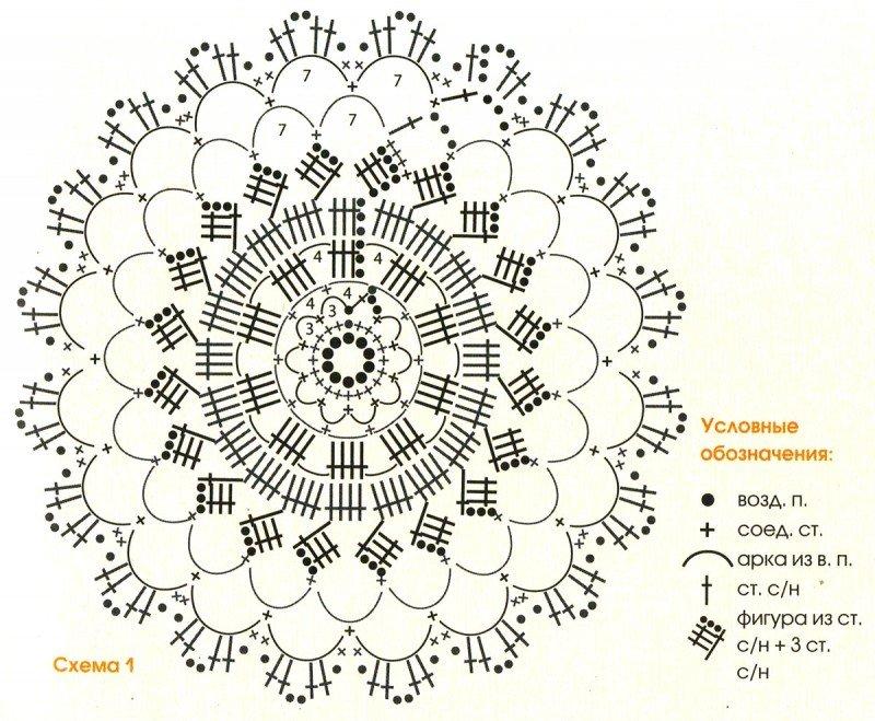 Схема вязания крючком салфетка простая крючком