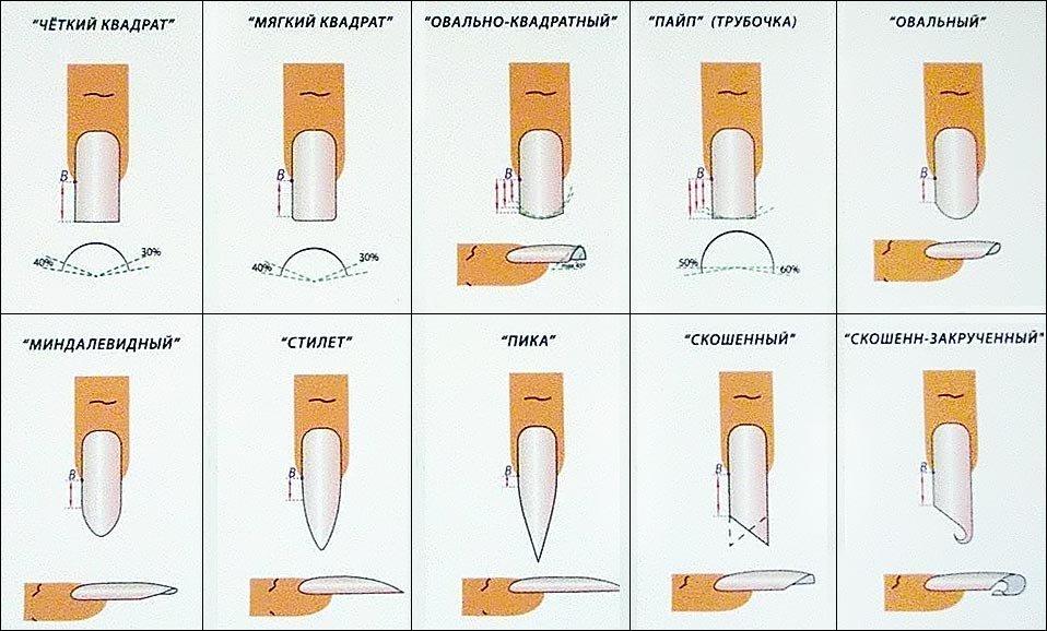 Как сделать одинаковую форму ногтей