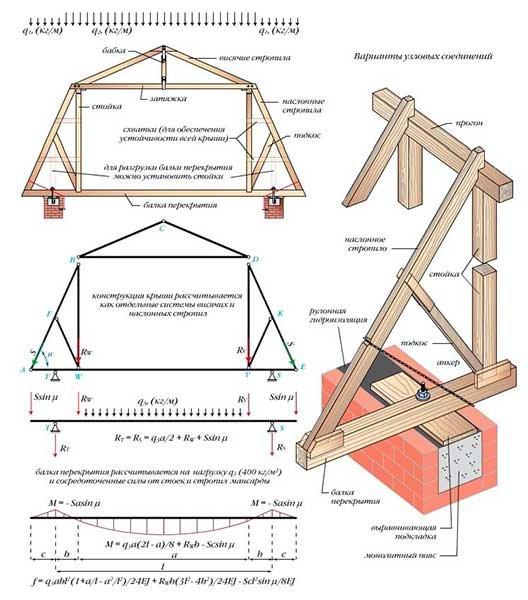Строительство двускатной крыши частного дома своими руками пошагово 63