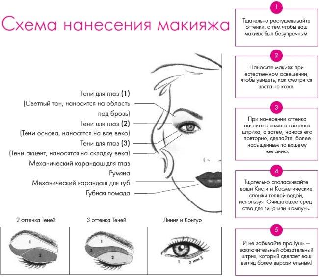 Инструкции по нанесению макияжа