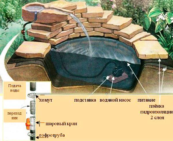 Сухой водопад на даче своими руками пошаговая инструкция