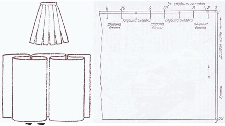 Как сшить платье с складками на юбке 846