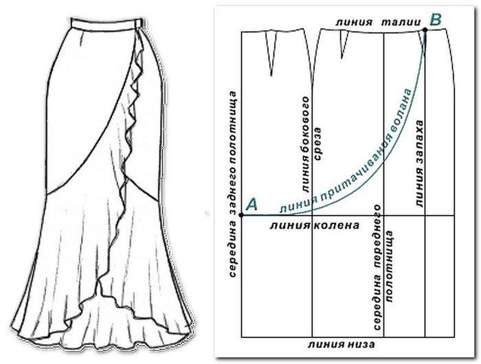 Модели длинных юбок для полных с выкройкой