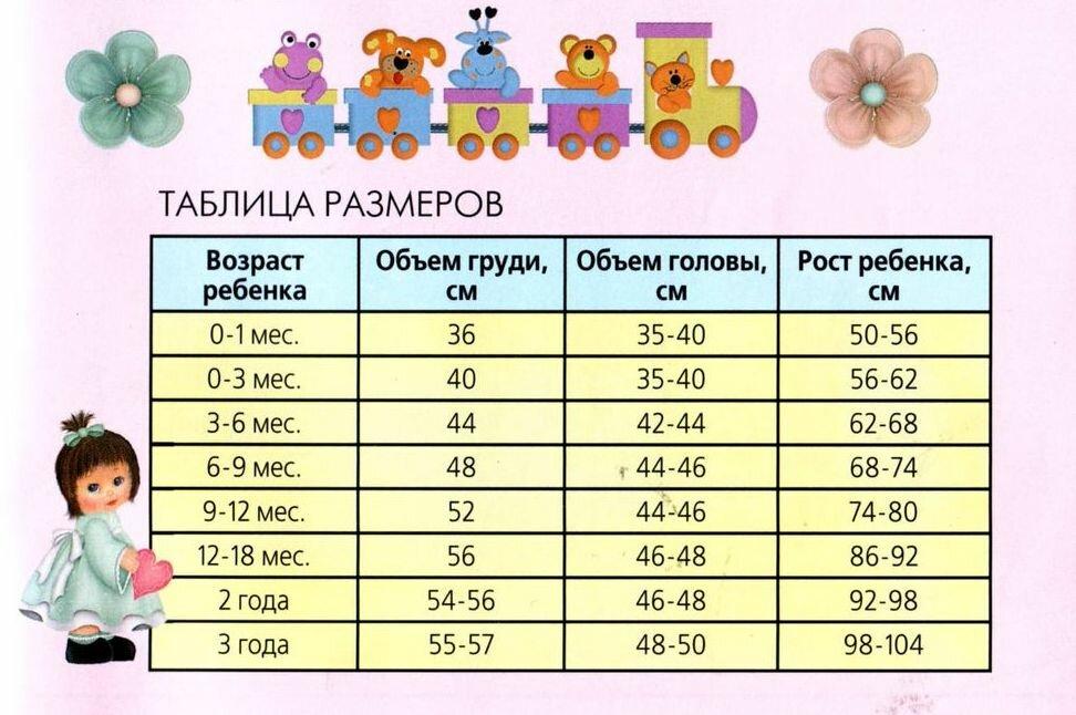 Объем головы малыша по возрасту 175