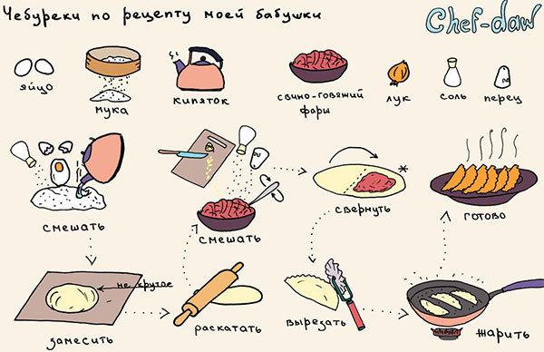 Рецепти с пошагово в