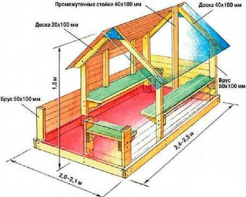 Как построить детский домик на даче своими руками фото 414