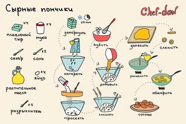 Рецепты для подростка быстро