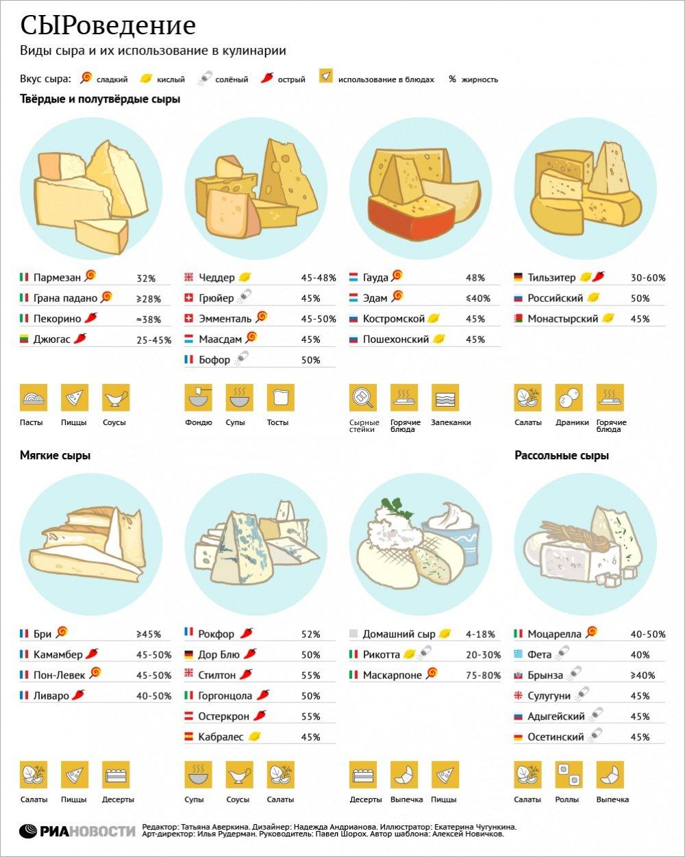 Схема производства сыра брынза