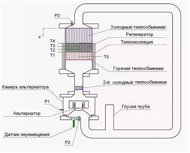 Двигатель Стирлинга – принцип работы. Низкотемпературный двигатель Стирлинга (фото) - фото 13