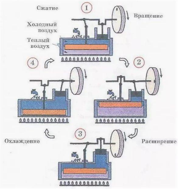 Двигатель внешнего сгорания Лукьянова - изображение 12