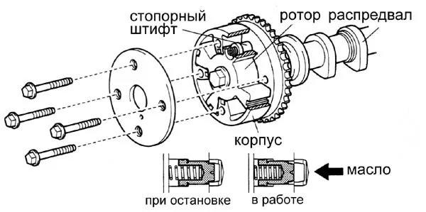 Scion xB turbo Recast WS ›Logbook ›Настройка VVTi, теория, Ч. 2 — Принцип работы VVT. - фотография 3
