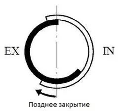 Vvti принцип работы - фото 16