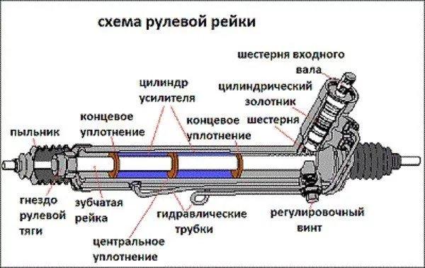 Как устроена рулевая рейка - фотография 3
