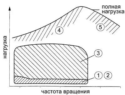 Типовые симптомы неполадок системы VVTI - фото 8