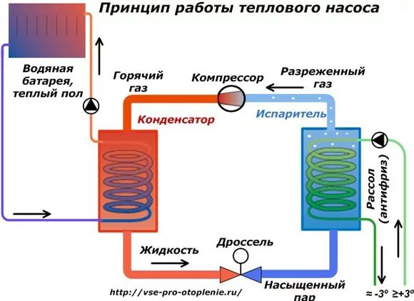 Тепловой насос: принцип работы для отопления дома - фотография 48