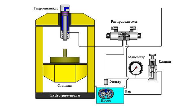 Устройство гидравлического пресса - изображение 3