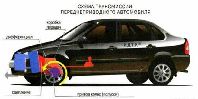 Описание трансмиссии: устройство - фотография 2