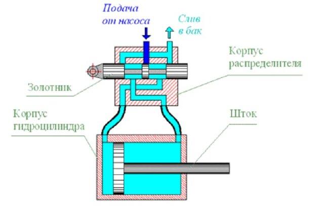 Гидравлический распределитель - устройство, принцип работы - фотография 5