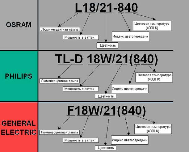 Цветность и состав излучения ламп - изображение 6