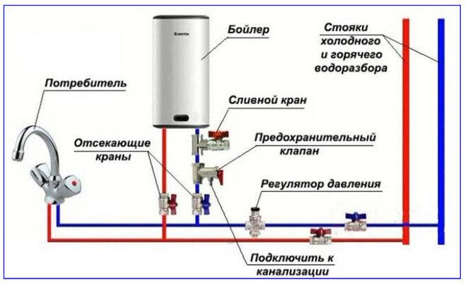 Установка предохранительных клапанов - фотография 17