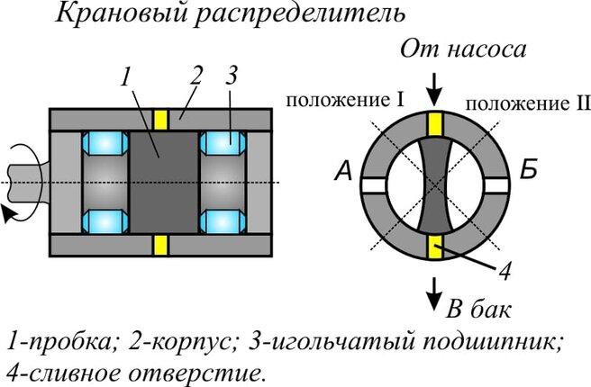 Типы гидрораспределителей - фотография 6