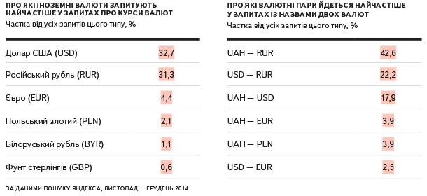 1 злотий до гривні пять рублей 2012
