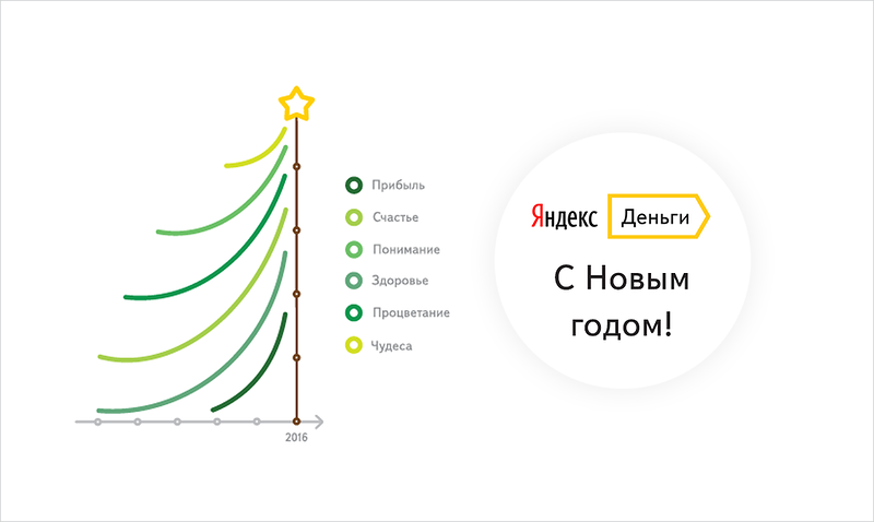 «Яндекс Деньги» начнут списывать средства у - VC ru
