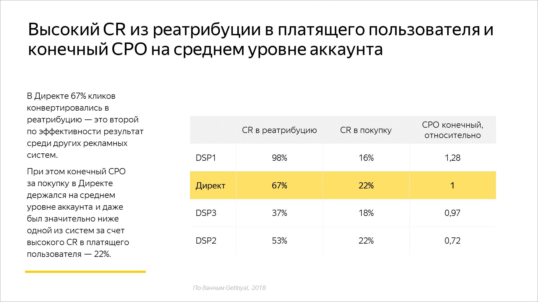 Высокий CR из реатрибуции в платящего пользователя и конечный CPO на среднем уровне аккаунта
