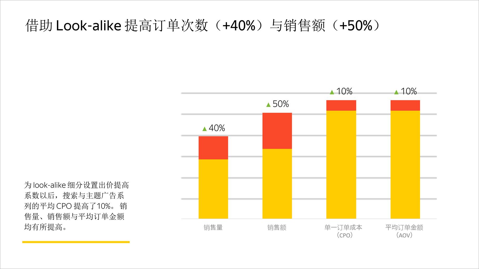 借助 Look-alike 提高订单次数(+40%)与销售额(+50%)