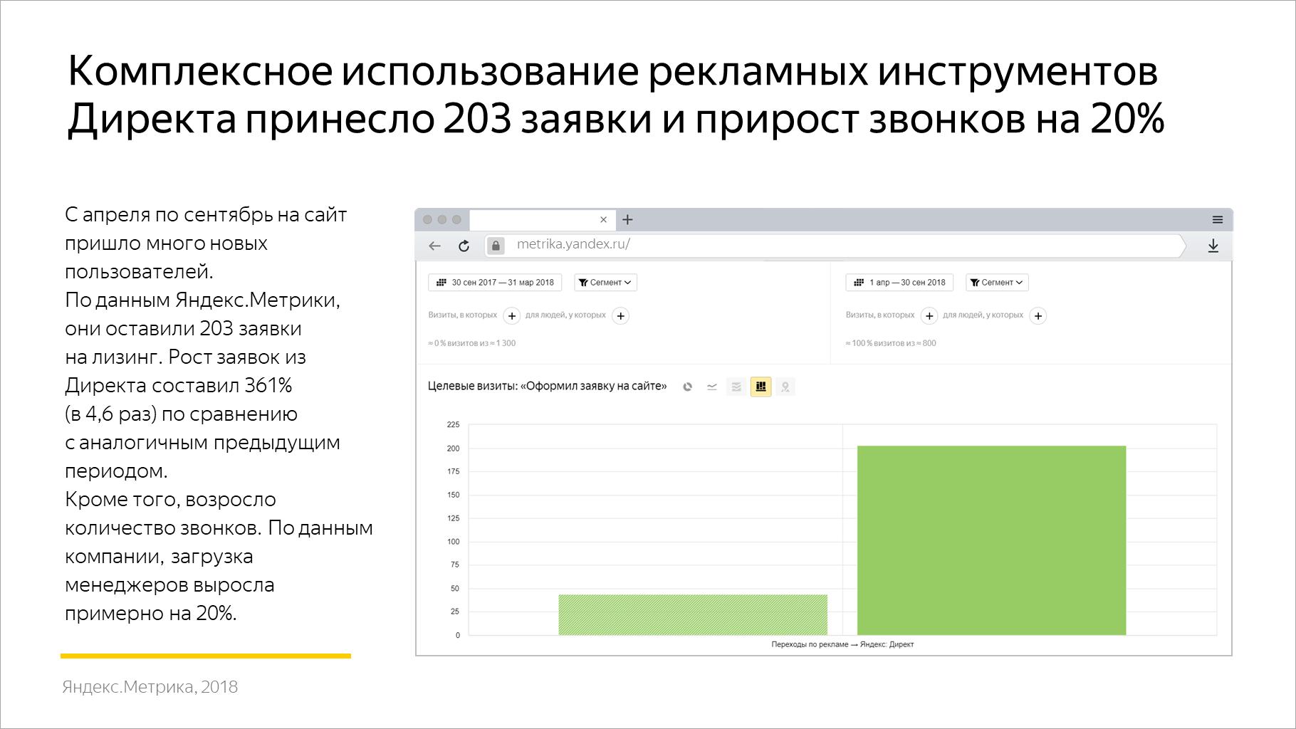 Комплексное использование рекламных инструментов Директа принесло 203 заявки и прирост звонков на 20%