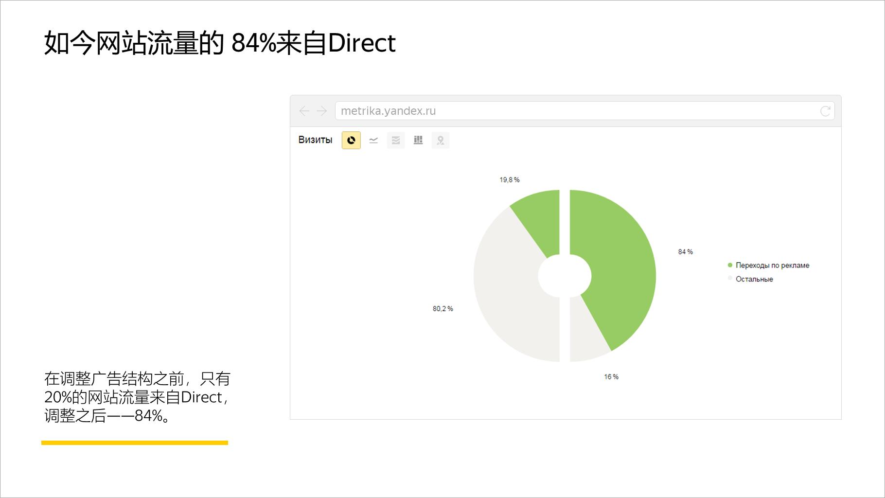 如今网站流量的 84%来自Direct