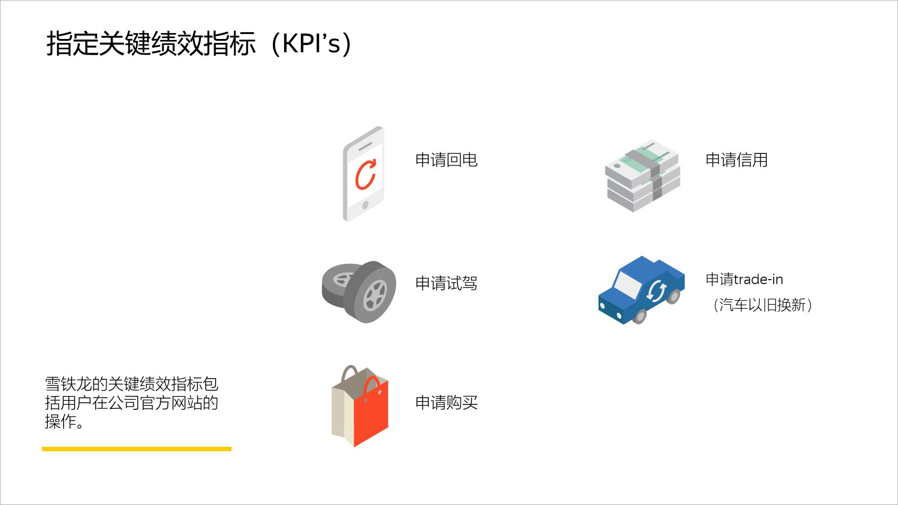 指定关键绩效指标(KPI's)
